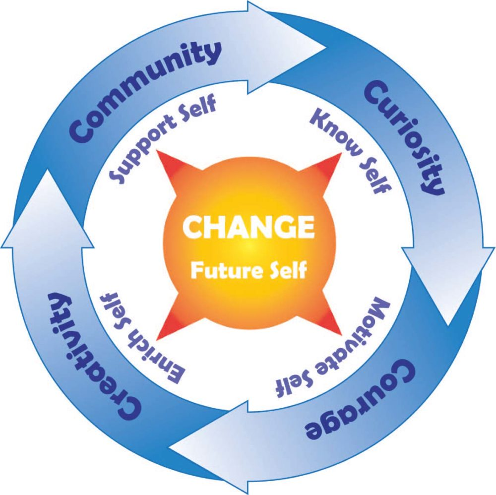 Change flywheel infographic